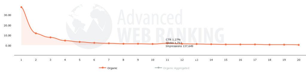 statistique clics Google